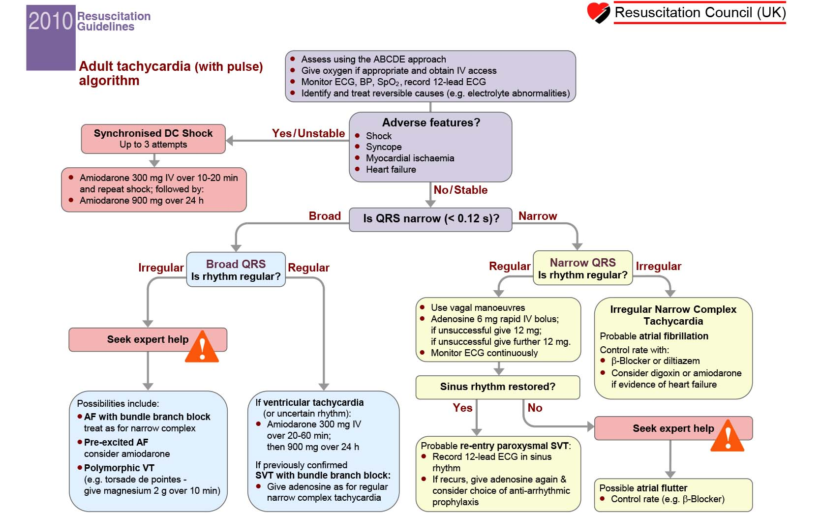 Advanced Life Support (ALS) Tachycardia Algorithm