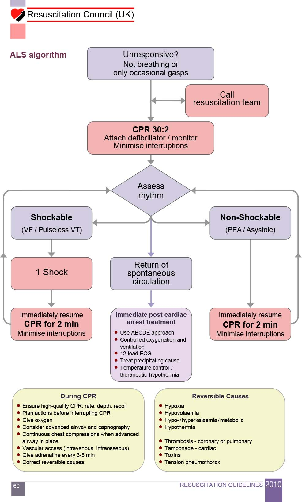 Advanced Life Support (ALS) Algorithm