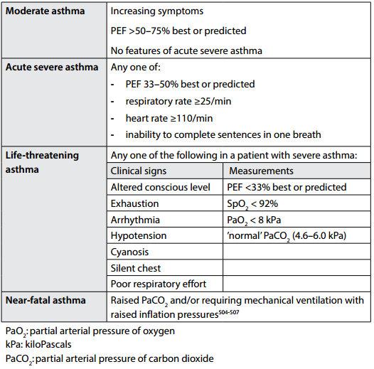 BTS 2014 asthma severity
